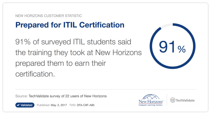 Itil Training And Certification From New Horizons Anchorage